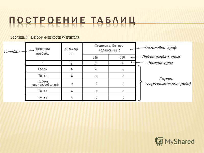 Таблица 3 – Выбор мощности усилителя