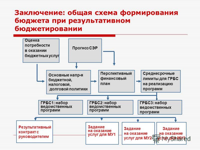 Заключение: общая схема формирования бюджета при результативном бюджетировании Оценка потребности в оказании бюджетных услуг Прогноз СЭР Основные напр-я бюджетной, налоговой, долговой политики Перспективный финансовый план Среднесрочные лимиты для ГР