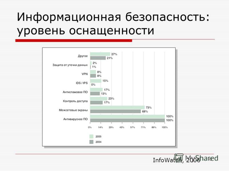 6 Информационная безопасность: уровень оснащенности InfoWatch, 2006