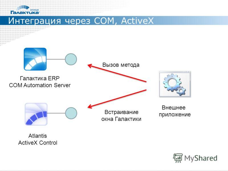 Интеграция через COM, ActiveX Внешнее приложение Вызов метода Галактика ERP COM Automation Server Atlantis ActiveX Control Встраивание окна Галактики