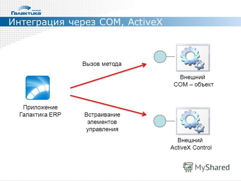 Интеграция через COM, ActiveX Внешний ActiveX Control Вызов метода Приложение Галактика ERP Встраивание элементов управления Внешний COM – объект