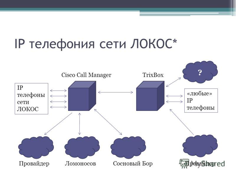 IP телефония сети ЛОКОС* Cisco Call ManagerTrixBox ЛомоносовПровайдерСосновый Бор IP телефоны сети ЛОКОС Провайдер «любые» IP телефоны ?