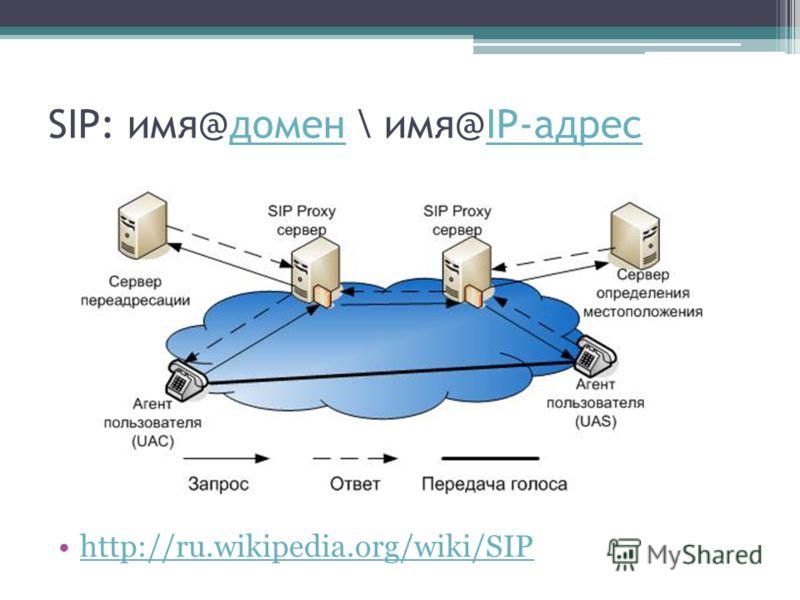 SIP: имя@домен \ имя@IP-адресдоменIP-адрес http://ru.wikipedia.org/wiki/SIP
