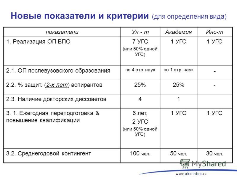 Новые показатели и критерии (для определения вида) показателиУн - тАкадемияИнс-т 1. Реализация ОП ВПО7 УГС (или 50% одной УГС) 1 УГС 2.1. ОП послевузовского образования по 4 отр. наукпо 1 отр. наук - 2.2. % защит. (2-х лет) аспирантов25% - 2.3. Налич