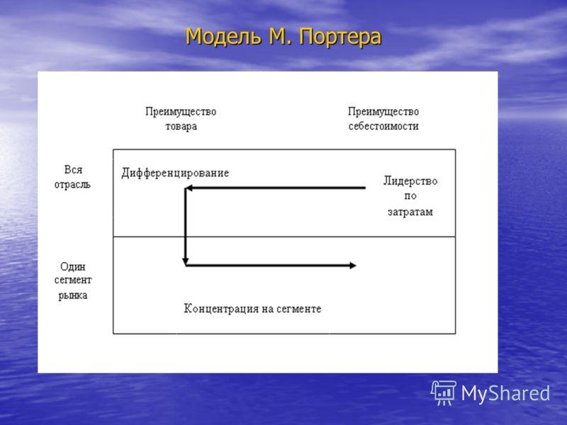 Модель М. Портера