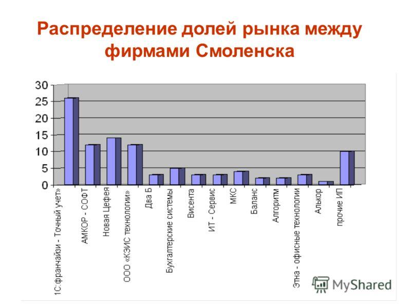 Распределение долей рынка между фирмами Смоленска