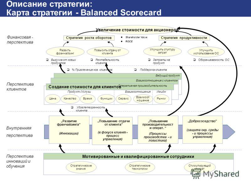SAP AG 2002 Реализация стратегии_BSC.PPT (Юлия Кудрявцева) / 14 Описание стратегии: Карта стратегии - Balanced Scorecard Увеличение стоимости для акционеров Стратегия роста оборотовСтратегия продуктивности Развить франчайзинг Повысить отдачу от клиен