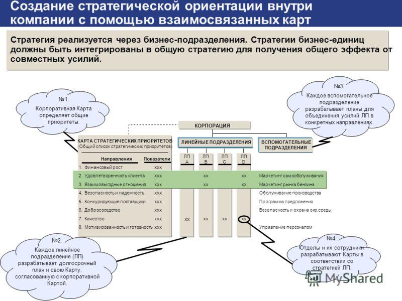 SAP AG 2002 Реализация стратегии_BSC.PPT (Юлия Кудрявцева) / 15 Стратегия реализуется через бизнес-подразделения. Стратегии бизнес-единиц должны быть интегрированы в общую стратегию для получения общего эффекта от совместных усилий. 1. Корпоративная