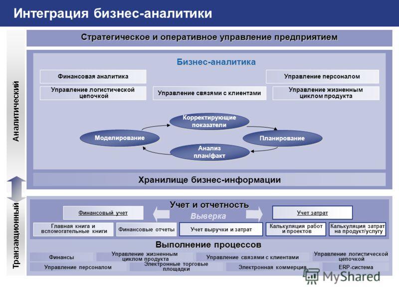 SAP AG 2002 Реализация стратегии_BSC.PPT (Юлия Кудрявцева) / 20 Интеграция бизнес-аналитики Выполнение процессов Управление жизненным циклом продукта Управление логистической цепочкой Финансы Электронные торговые площадки Управление персоналом Управл