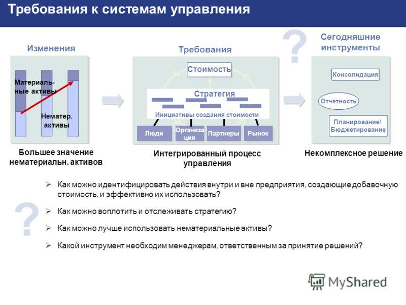 SAP AG 2002 Реализация стратегии_BSC.PPT (Юлия Кудрявцева) / 4 ? ? Нематер. активы Материаль- ные активы Большее значение нематериальн. активов Изменения Организа ция Рынок Люди Стратегия Инициативы создания стоимости Стоимость Партнеры Интегрированн