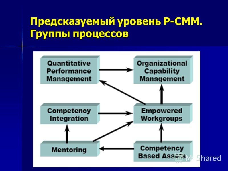 Предсказуемый уровень P-CMM. Группы процессов