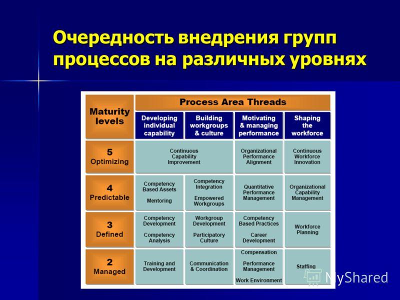 Очередность внедрения групп процессов на различных уровнях