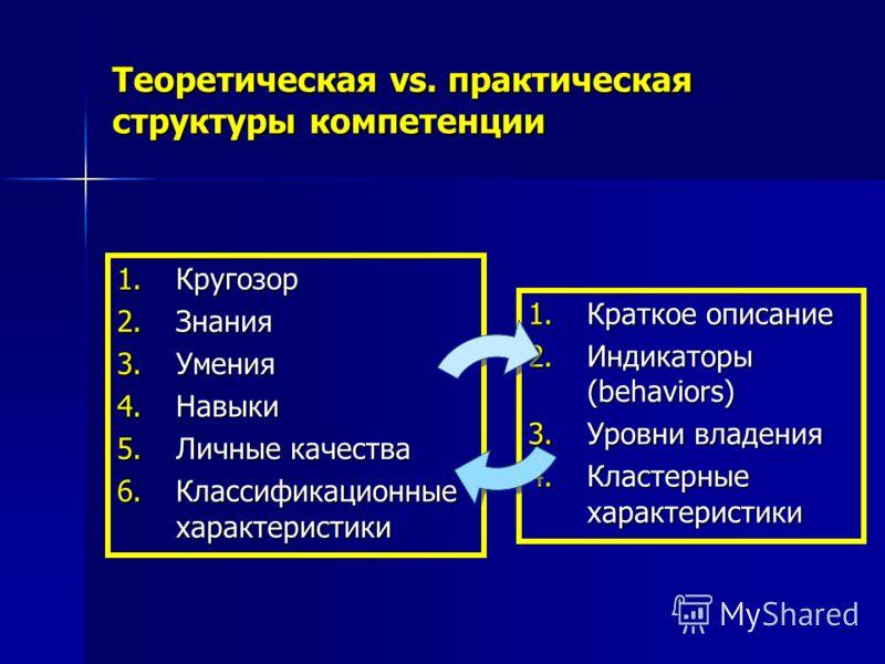 Теоретическая vs. практическая структуры компетенции 1.Кругозор 2.Знания 3.Умения 4.Навыки 5.Личные качества 6.Классификационные характеристики 1.Краткое описание 2.Индикаторы (behaviors) 3.Уровни владения 4.Кластерные характеристики