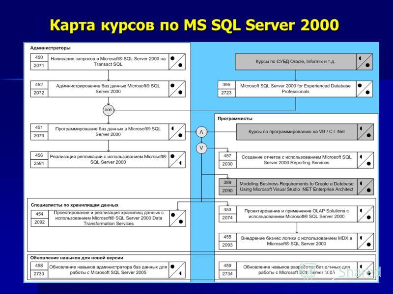 Карта курсов по MS SQL Server 2000