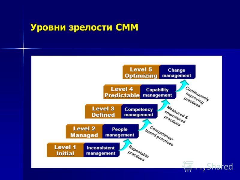 Уровни зрелости CMM