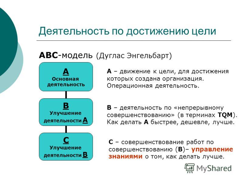 Деятельность по достижению цели АВС-модель (Дуглас Энгельбарт) A Основная деятельность B Улучшение деятельности A C Улучшение деятельности B B – деятельность по «непрерывному совершенствованию» (в терминах TQM). Как делать A быстрее, дешевле, лучше.