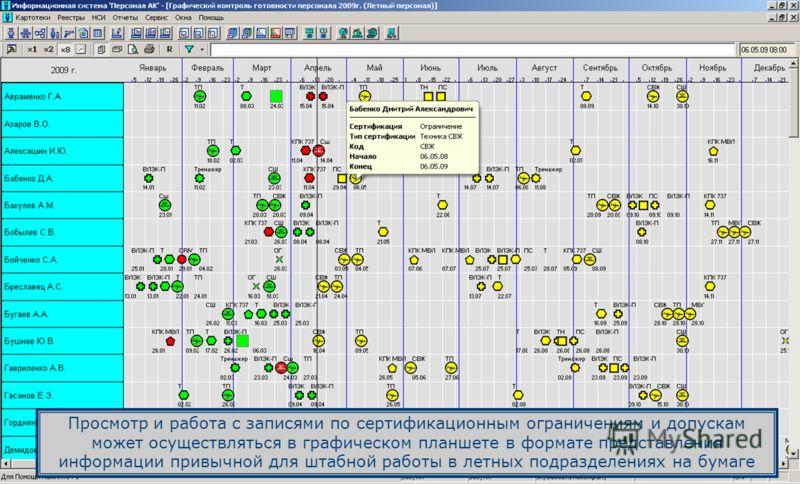 Просмотр и работа с записями по сертификационным ограничениям и допускам может осуществляться в графическом планшете в формате представления информации привычной для штабной работы в летных подразделениях на бумаге