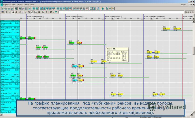 На график планирования под «кубиками» рейсов, выводятся полосы, соответствующие продолжительности рабочего времени(синяя) и продолжительность необходимого отдыха(зеленая).