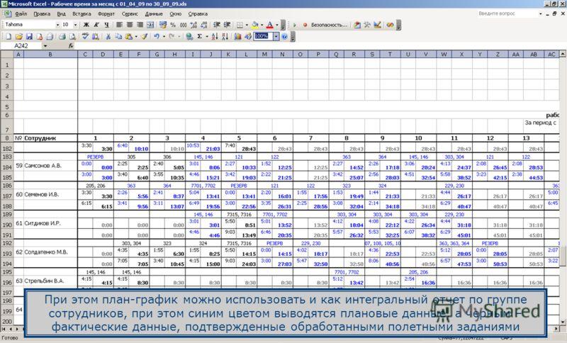 При этом план-график можно использовать и как интегральный отчет по группе сотрудников, при этом синим цветом выводятся плановые данные, а черным – фактические данные, подтвержденные обработанными полетными заданиями