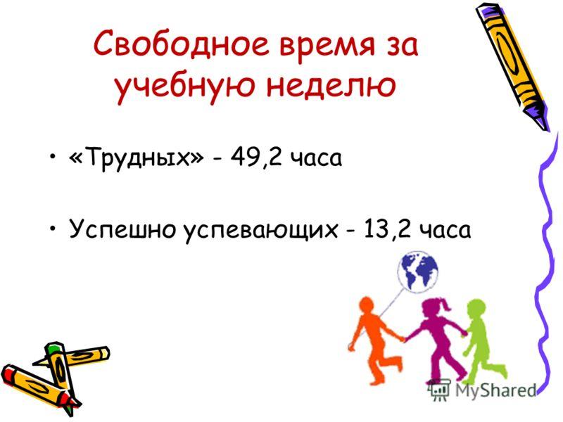 Свободное время за учебную неделю «Трудных» - 49,2 часа Успешно успевающих - 13,2 часа