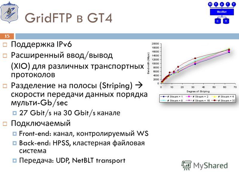 GridFTP в GT4 Поддержка IPv6 Расширенный ввод / вывод (XIO) для различных транспортных протоколов Разделение на полосы (Striping) скорости передачи данных порядка мульти -Gb/sec 27 Gbit/s на 30 Gbit/s канале Подключаемый Front-end: канал, контролируе