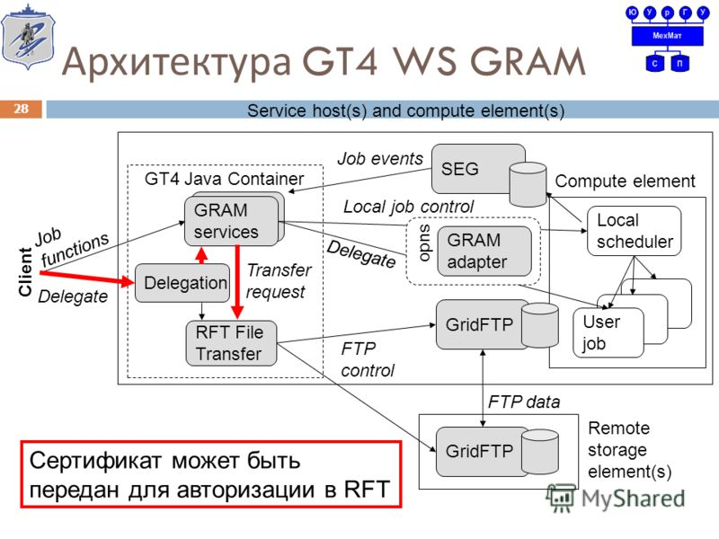 GRAM services GT4 Java Container GRAM services Delegation RFT File Transfer request GridFTP Remote storage element(s) Local scheduler User job Compute element GridFTP sudo GRAM adapter FTP control Local job control Delegate FTP data Client Job functi
