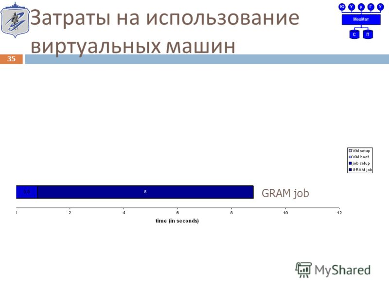 Затраты на использование виртуальных машин GRAM job GRAM job in paused VM Job in booted VM 35