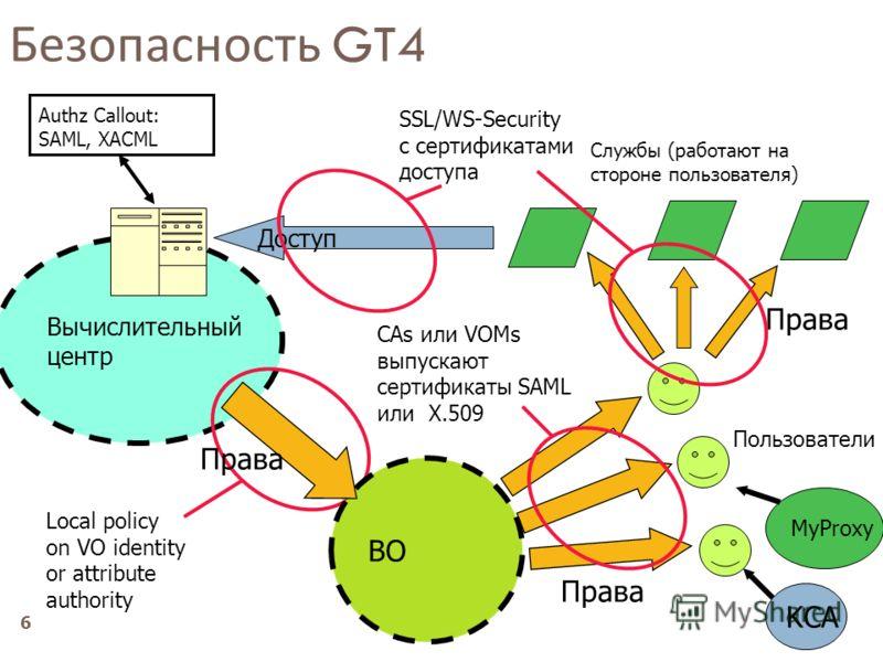 6 Безопасность GT4 Пользователи Права Вычислительный центр Доступ Службы (работают на стороне пользователя) Права Local policy on VO identity or attribute authority CAs или VOMs выпускают сертификаты SAML или X.509 SSL/WS-Security c сертификатами дос