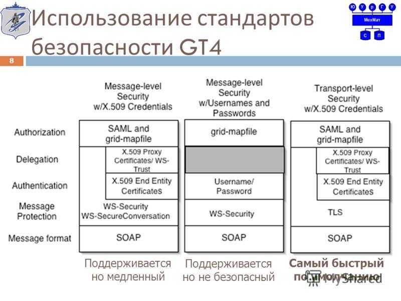 Использование стандартов безопасности GT4 Самый быстрый по умолчанию Поддерживается но медленный Поддерживается но не безопасный 8