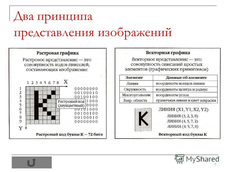 7 Два принципа представления изображений