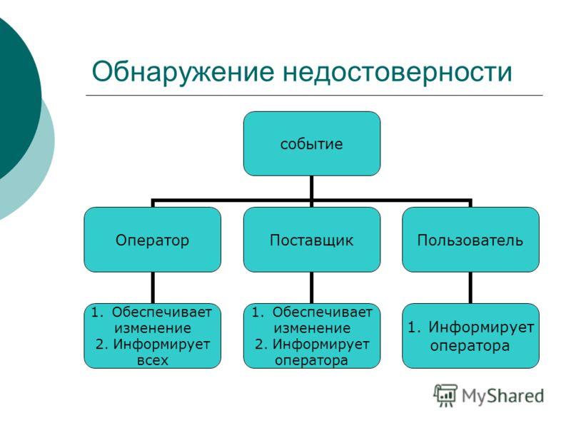 Обнаружение недостоверности событие Оператор 1.Обеспечивает изменение 2. Информирует всех Поставщик 1.Обеспечивает изменение 2. Информирует оператора Пользователь 1.Информирует оператора