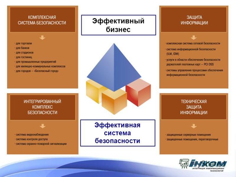 Эффективная система безопасности Эффективный бизнес