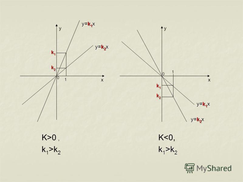 yy xx 0 0 1 1 y=k 2 x y=k 1 x k2k2k2k2 k1k1k1k1 y=k 2 x y=k 1 x k1k1k1k1 k2k2k2k2 K>0, k 1 >k 2 Kk 2