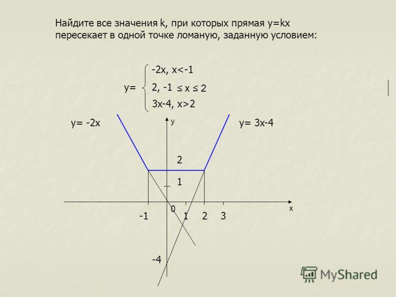 Найдите все значения k, при которых прямая y=kx пересекает в одной точке ломаную, заданную условием: -2x, x2 y x 0 123 1 2 -4 y= 3x-4y= -2x