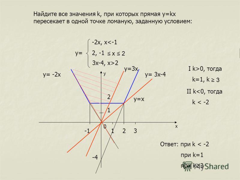 Найдите все значения k, при которых прямая y=kx пересекает в одной точке ломаную, заданную условием: -2x, x2 y x 0 123 1 2 -4 y= 3x-4y= -2x I k>0, тогда k=1, k 3 II k
