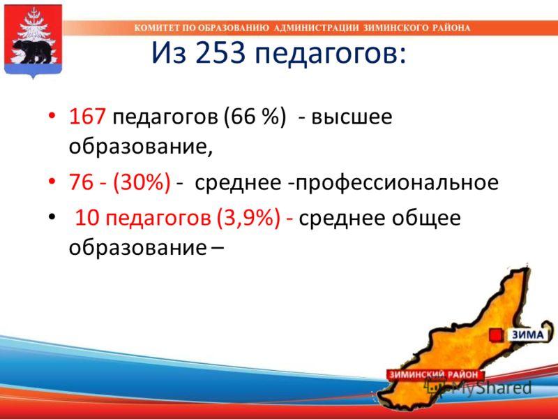 Из 253 педагогов: 167 педагогов (66 %) - высшее образование, 76 - (30%) - среднее -профессиональное 10 педагогов (3,9%) - среднее общее образование –