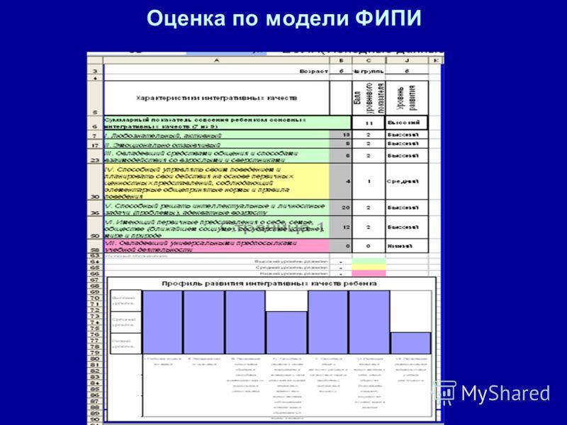 Оценка по модели ФИПИ