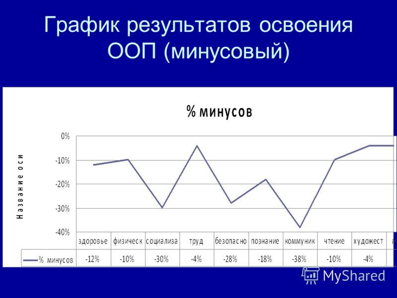 График результатов освоения ООП (минусовый)