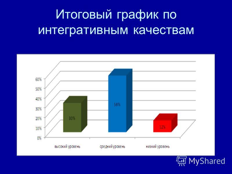 Итоговый график по интегративным качествам