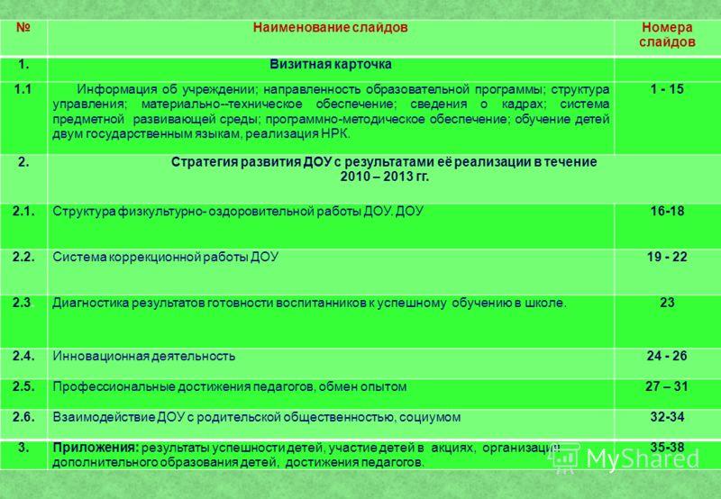 Наименование слайдовНомера слайдов 1.Визитная карточка 1.1 Информация об учреждении; направленность образовательной программы; структура управления; материально--техническое обеспечение; сведения о кадрах; система предметной развивающей среды; програ