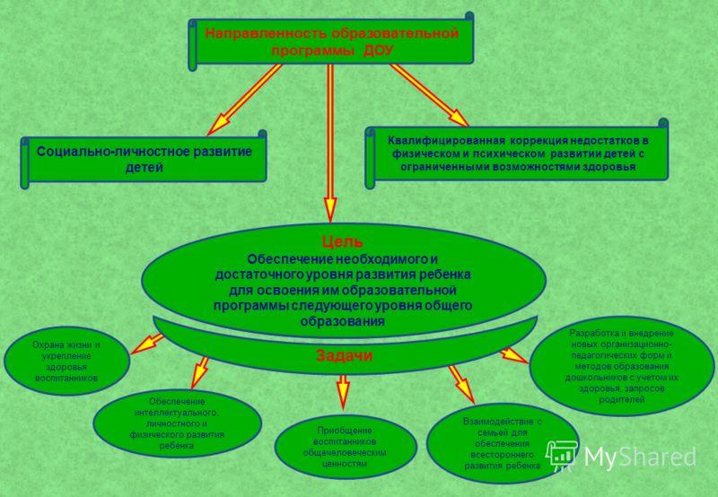 Направленность образовательной программы ДОУ Квалифицированная коррекция недостатков в физическом и психическом развитии детей с ограниченными возможностями здоровья Социально-личностное развитие детей Цель Гармоничное развитие личности ребенка и под