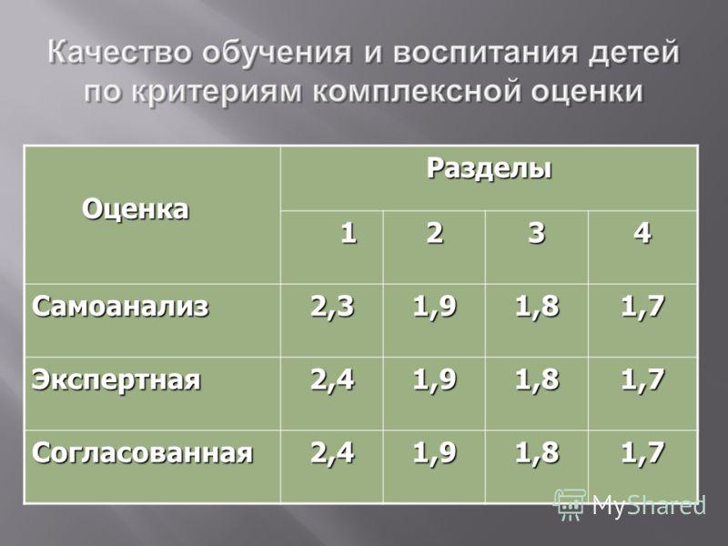 Оценка ОценкаРазделы 1234 Самоанализ2,31,91,81,7 Экспертная2,41,91,81,7 Согласованная2,41,91,81,7