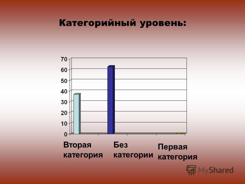 Категорийный уровень: Без категории Вторая категория Первая категория