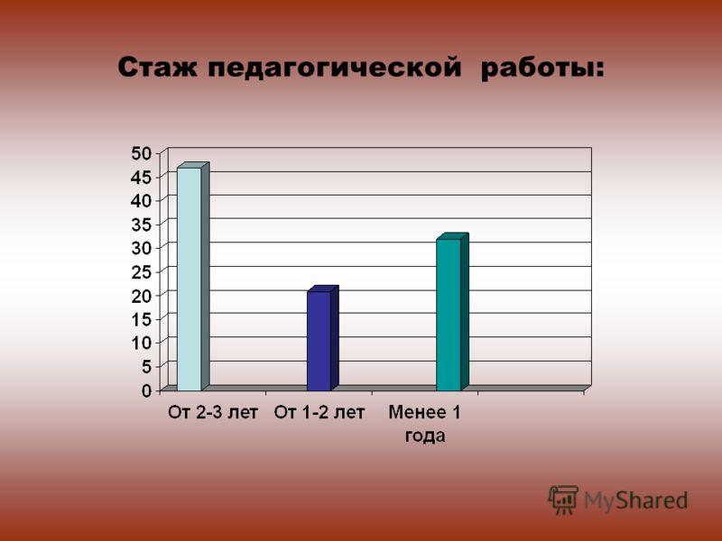 Стаж педагогической работы: