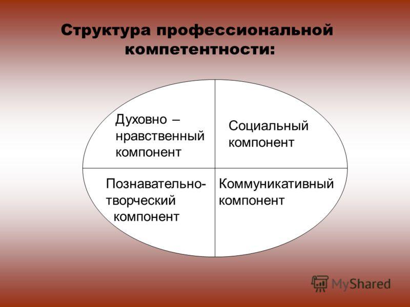 Структура профессиональной компетентности: Духовно – нравственный компонент Познавательно- творческий компонент Социальный компонент Коммуникативный компонент