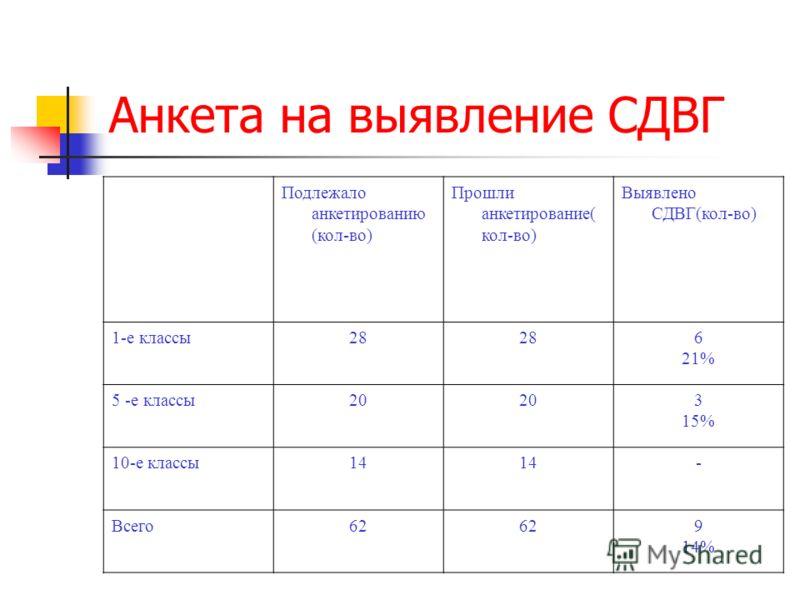 Анкета на выявление СДВГ Подлежало анкетированию (кол-во) Прошли анкетирование( кол-во) Выявлено СДВГ(кол-во) 1-е классы28 6 21% 5 -е классы20 3 15% 10-е классы14 - Всего62 9 14%