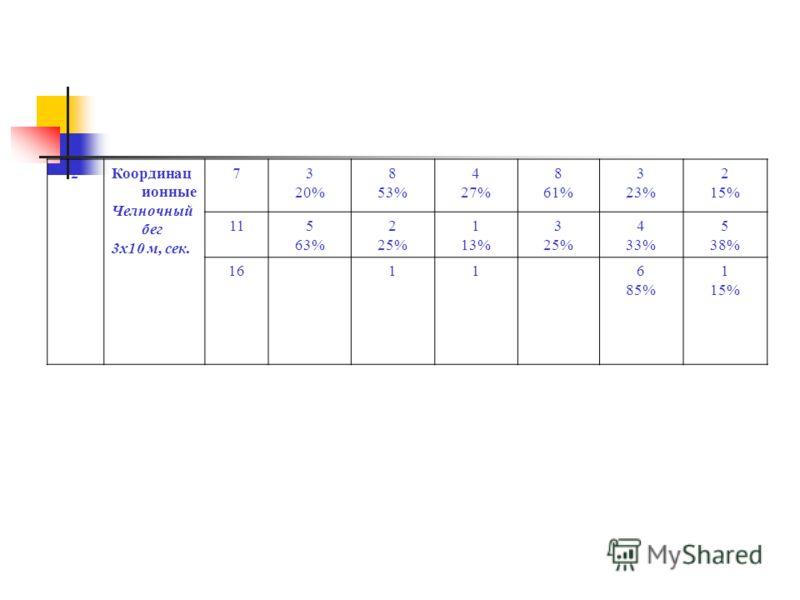 2Координац ионные Челночный бег 3х10 м, сек. 73 20% 8 53% 4 27% 8 61% 3 23% 2 15% 115 63% 2 25% 1 13% 3 25% 4 33% 5 38% 16116 85% 1 15%