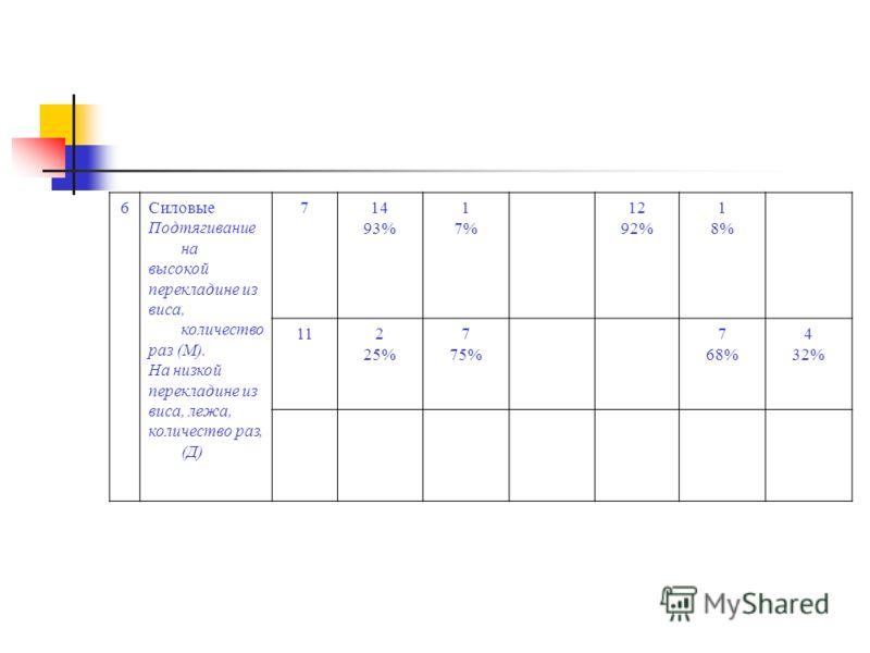 6Силовые Подтягивание на высокой перекладине из виса, количество раз (М). На низкой перекладине из виса, лежа, количество раз, (Д) 714 93% 1 7% 12 92% 1 8% 112 25% 7 75% 7 68% 4 32% 161 50% 1 50% 1 14% 6 85%