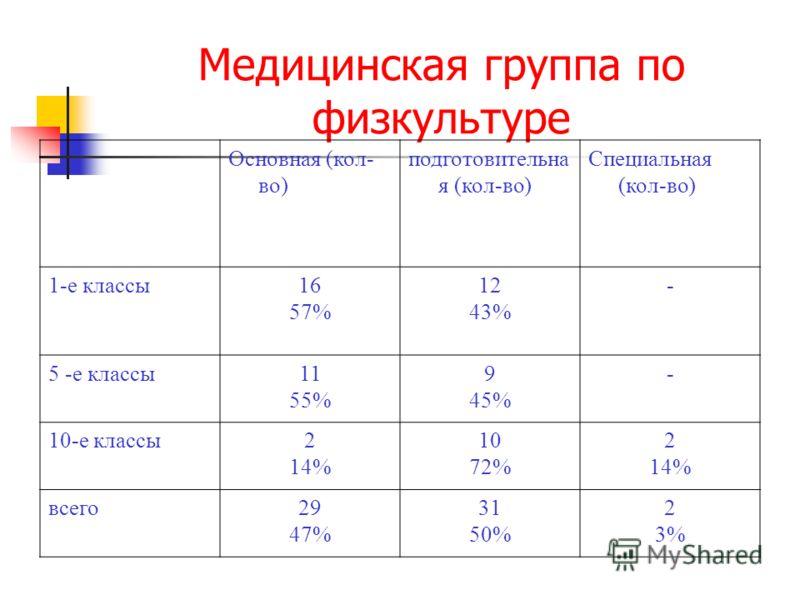 Медицинская группа по физкультуре Основная (кол- во) подготовительна я (кол-во) Специальная (кол-во) 1-е классы16 57% 12 43% - 5 -е классы11 55% 9 45% - 10-е классы2 14% 10 72% 2 14% всего29 47% 31 50% 2 3%