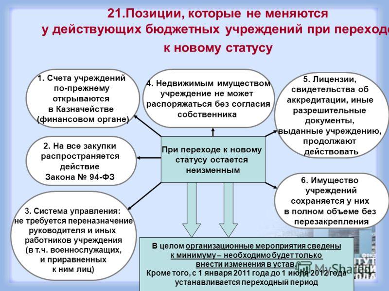 Критерии сравнения Казенное учреждение Бюджетное учреждение Автономное учреждение НДС от платных услуг Уплачивают (с учетом льгот, установленных ст. 149 НК РФ) Уплачивают (с учетом льгот, установленных ст. 149 НК РФ) Уплачивают (с учетом льгот, устан
